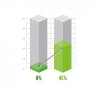 BIT 6 to 49 percent