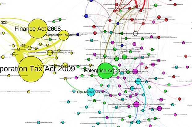 Interconnected legislation