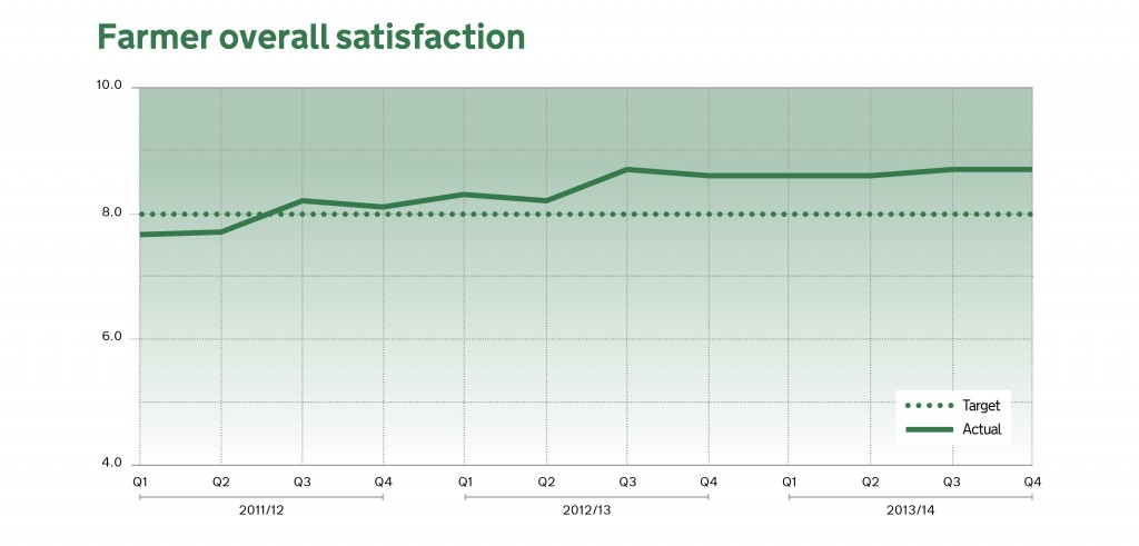 Graph showing rise in farmer satisfaction with the RPA.