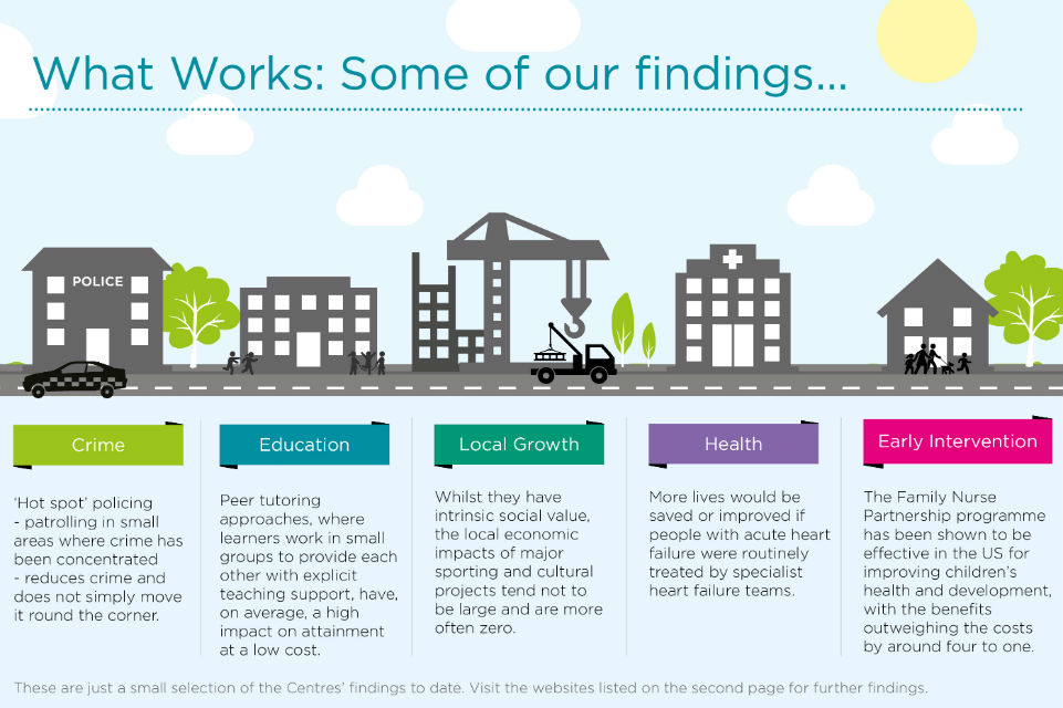 Graphic summarising some findings in key what works area.