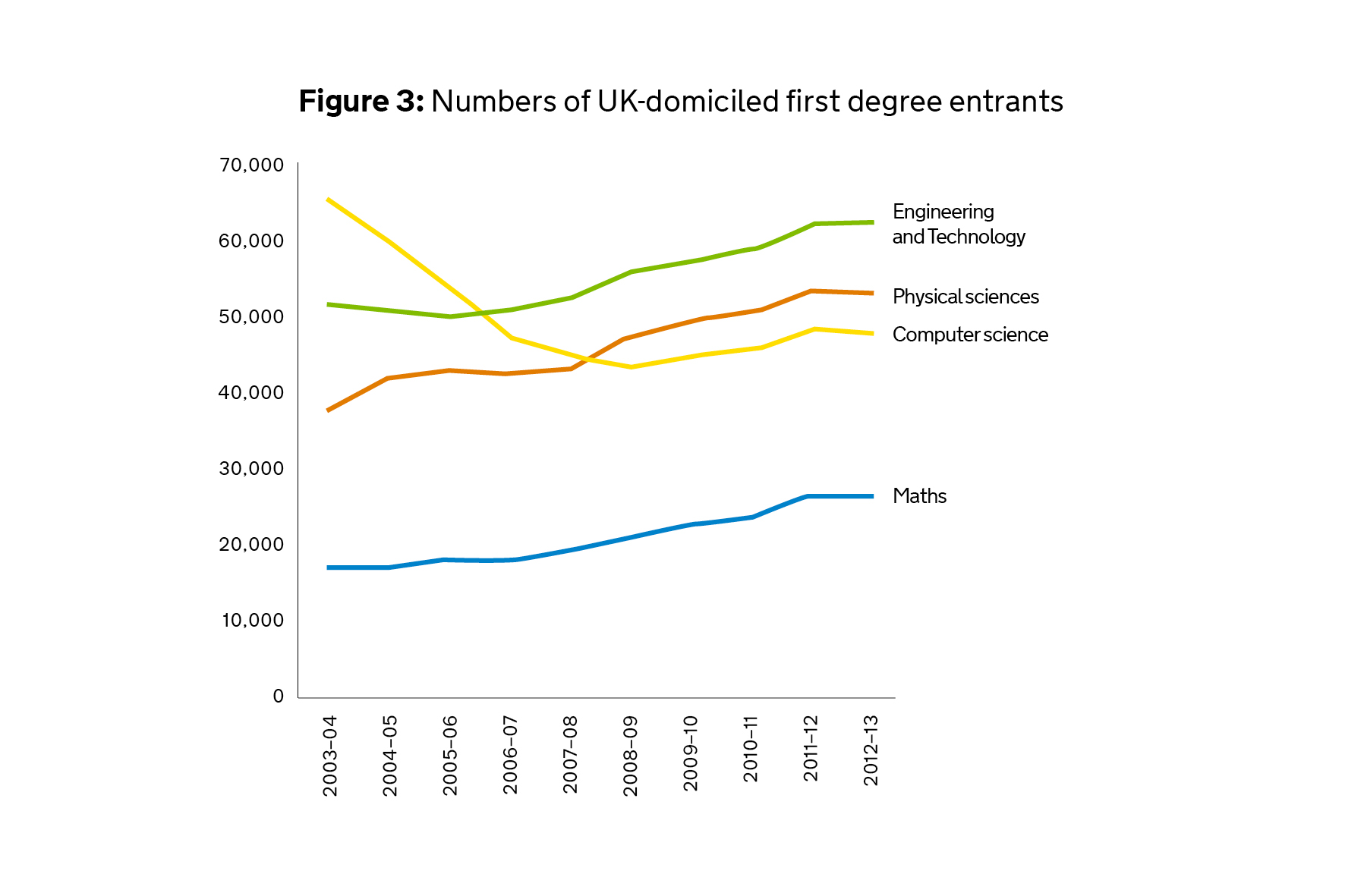 Graph of Numbers of UK-domiciled first degree entrants