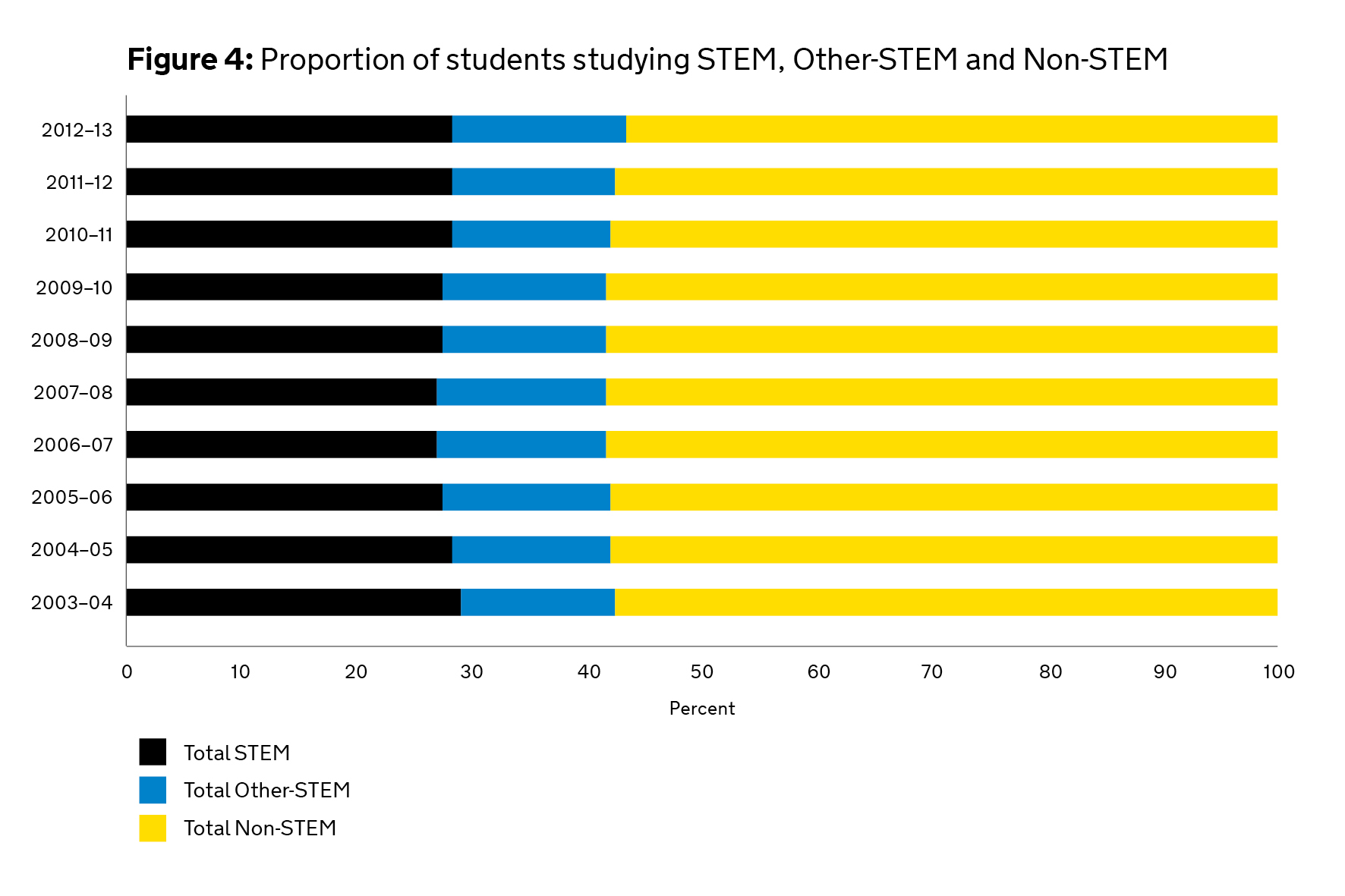 Graph showing Proportion of students studying STEM, Other-STEM and Non-STEM