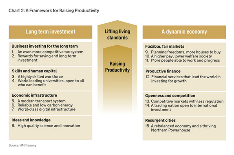 Chart 2: A Framework for Raising Productivity (HM Treasury)