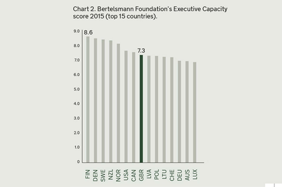 Bertelsmann Foundation's Executive Capacity score 2015