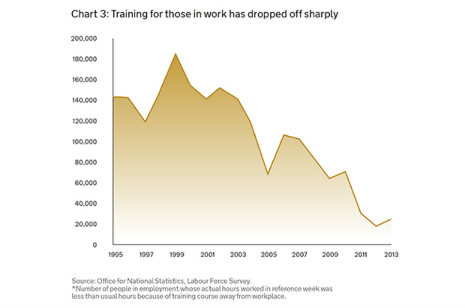 Chart 3: Training for those in work has dropped off sharply (ONS Labour Force Survey)