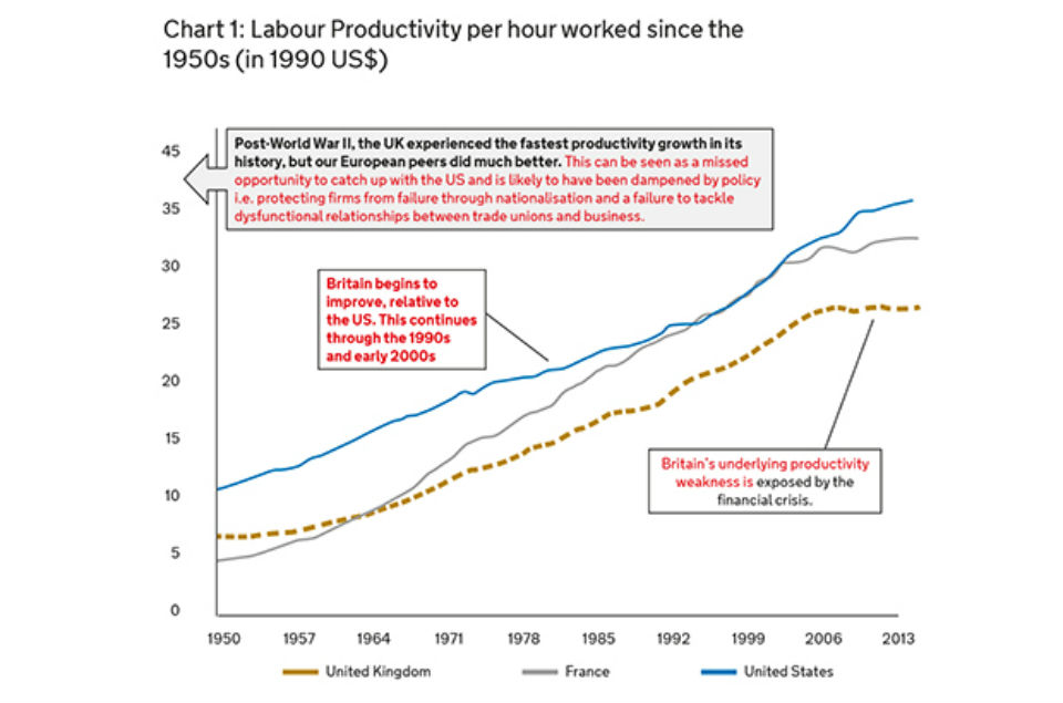 Chart 1: Labour Productivity per hour worked since the 1950s (in 1990 US$)