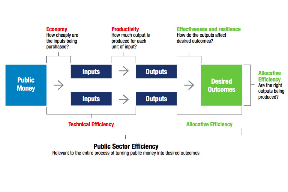 Figure 1: The public sector and public service production function