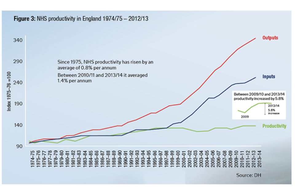 Figure 3: NHS productivity in England 1974/75 – 2012/13