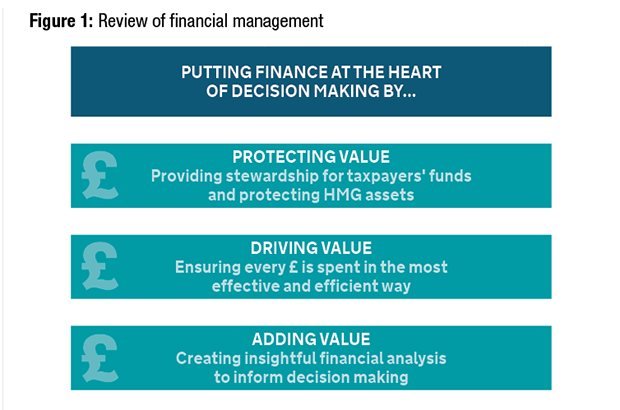 Figure 1: Review of financial management