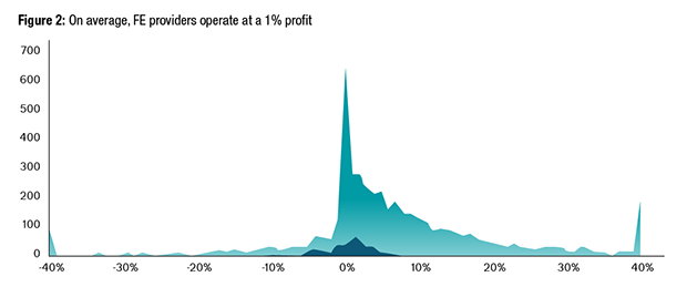 Figure 2: On average, FE providers operate at a 1% profit