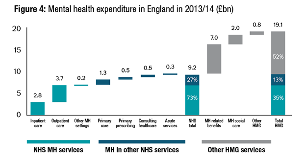 Figure 4: Mental health expenditure in England in 2013/14 (£bn)