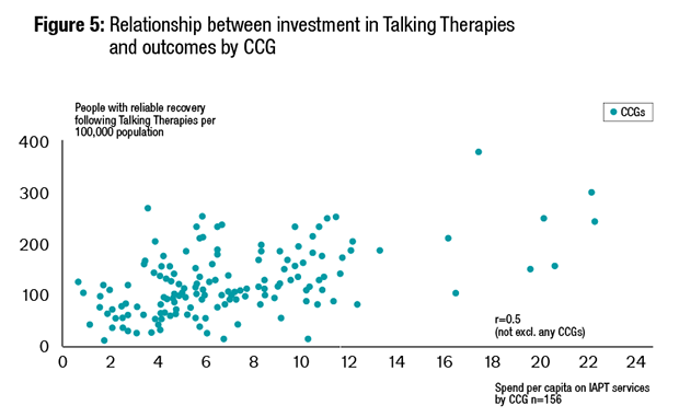 Figure 5: Relationship between investment in Talking Therapies and outcomes by CCG