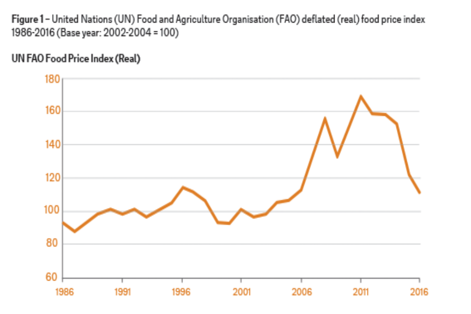 Figure 1 – food price index