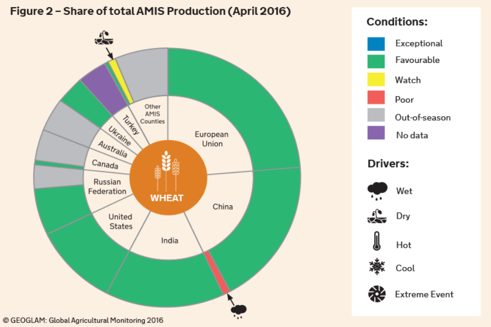 Figure 2 – Share of total AMIS Production (April 2016)