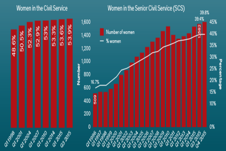 Women in the Civil Service