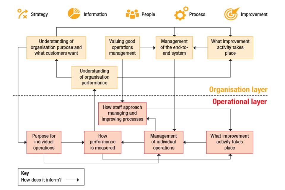 The glue: process flow chart