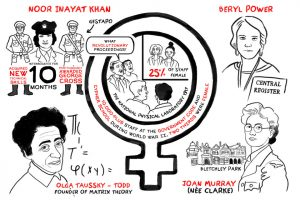 Cartoon of female scientists