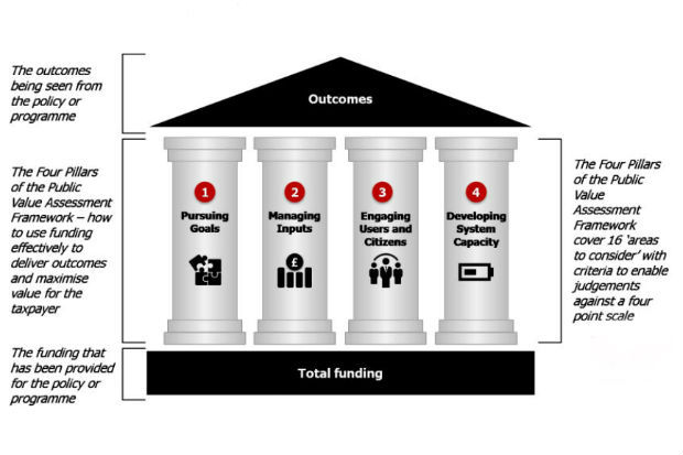 Graphic depicting the Public Value Framework with Total Funding at the base, then four pillars (Pursuing Goals, Managing Inputs, Engaging Users and Citizens, Developing System Capacity) supporting the 'roof' of Outcomes