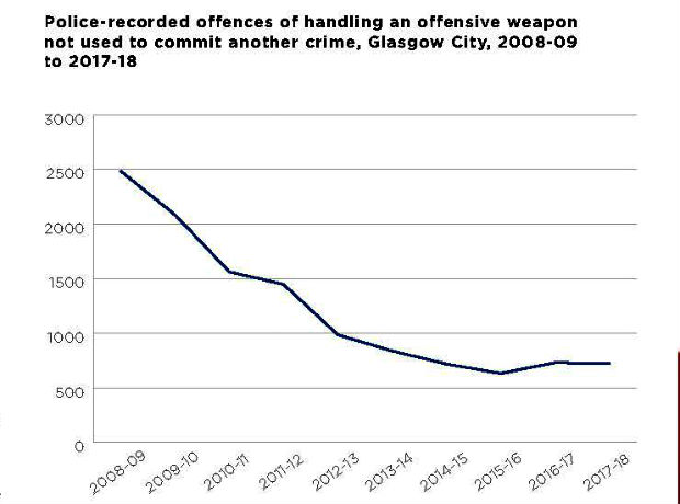 Graph showing recorded offences of handling an offensive weapon not used to commit another crime, Glasgow, 2008-09 ti 2017-18
