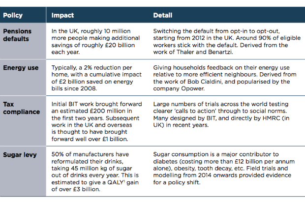 Table describing the impact of policies based on behavioural insights in the fields of pensions, energy use, tax compliance and sugar consumption (from drinks).