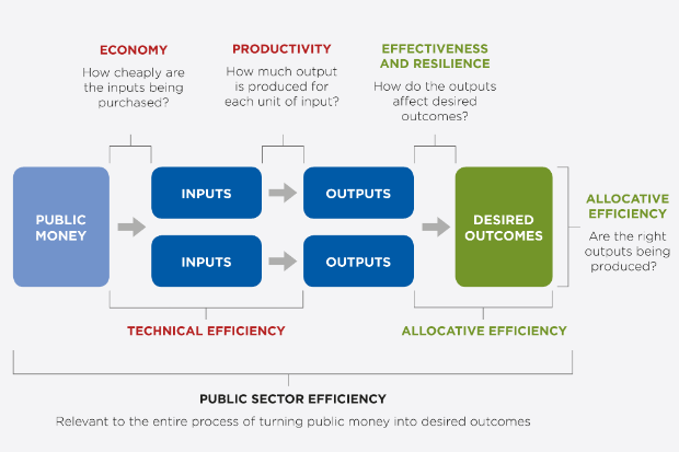 The Public Sector Efficiency Group economic model for productivity. This comprises a flow chart, showing 'Public Money' turned into 'Desired Outcomes' via 'Inputs' and 'Outputs', explicitly showing the difference between outputs and outcomes.