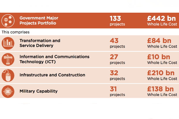 Grid with a summary of the 2018-19 Government Major Projects Portfolio, showing the number of projects and their whole-life cost in four categories: Transformation and Service Delivery, Information and Communications Technology, Infrastructure and Construction, and Military Capability