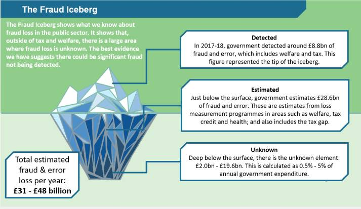 Graphic of the Fraud Iceberg, showing the different costs of fraud loss in the public sector (the visible tip of the iceberg: £8.8 billion of fraud and error detected by government in 2017-18); £28.6 billion estimated fraud and error, just below the surface; and between £2 billion and £19.6 billion of 'unknown' fraud, deep below the surface).